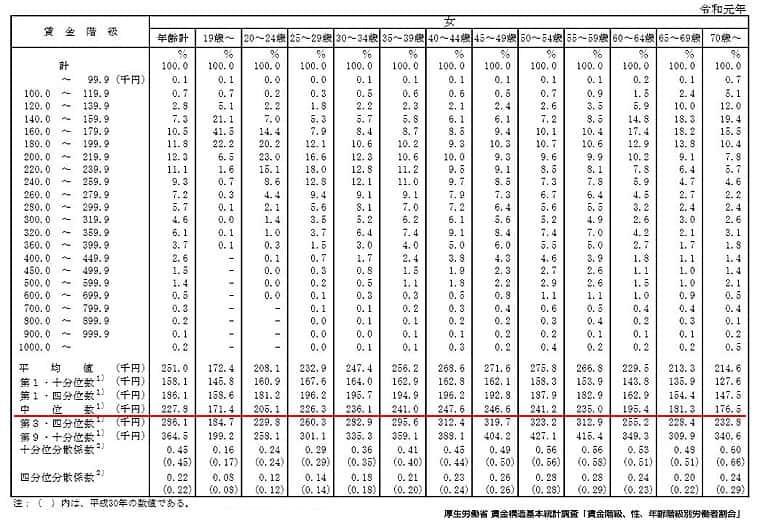 年齢別賃金分布中央値(女性)
