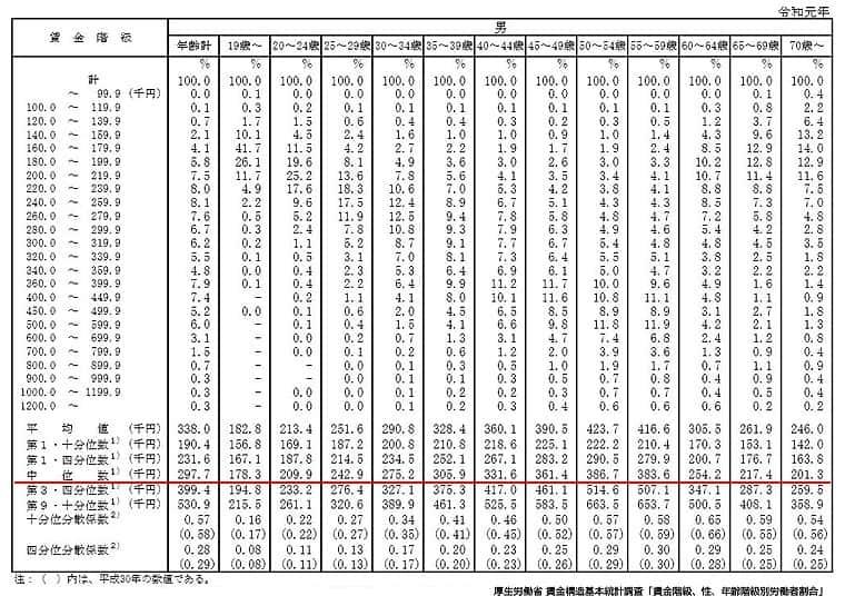 年齢別賃金分布中央値(男性)