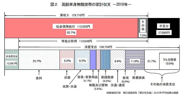 総務省統計局 家計調査報告「家計収支編」2019年