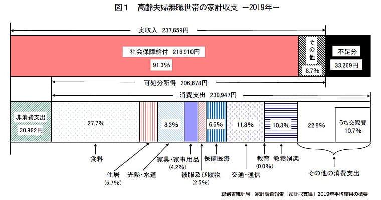 総務省統計局「家庭調査報告」高齢夫婦収支