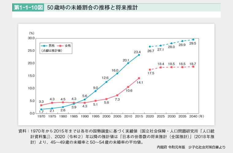 令和元年版 少子化社会対策白書「50歳時の未婚割合」
