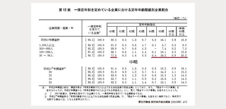 厚生労働省「就労条件労働調査(2015)」