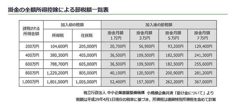 小規模企業共済の掛け金の全額所得控除による節税額一覧表