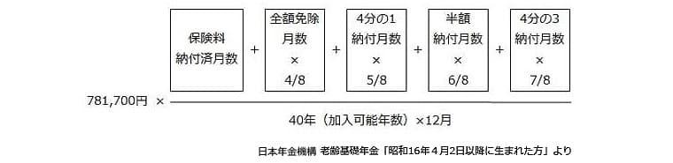 老齢基礎年金額の計算式