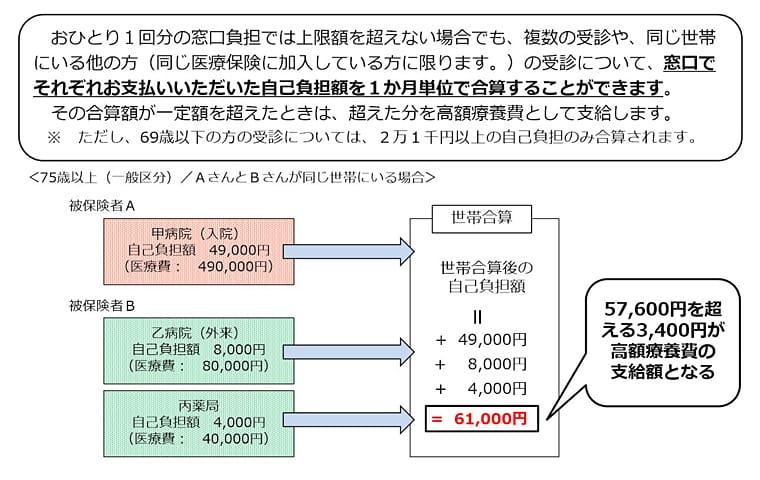 高額療養費制度上限額(世帯合算)