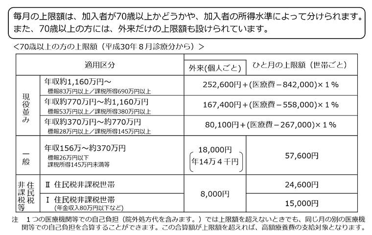 高額療養費制度上限額(70歳以上)